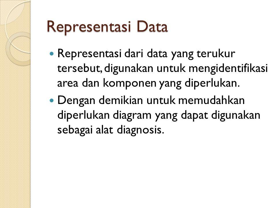 Representasi Data Representasi dari data yang terukur tersebut, digunakan untuk mengidentifikasi area dan komponen yang diperlukan.