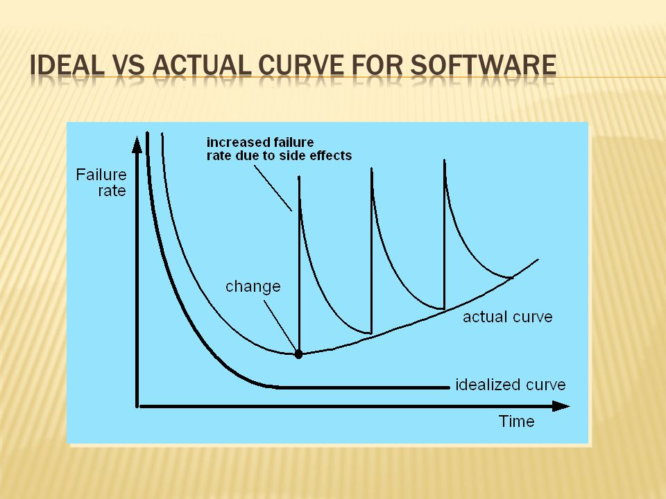 Ideal vs Actual curve for software