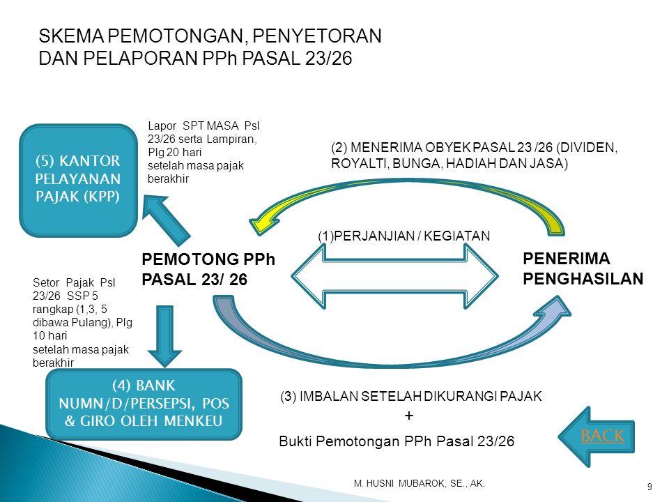 SKEMA PEMOTONGAN, PENYETORAN DAN PELAPORAN PPh PASAL 23/26