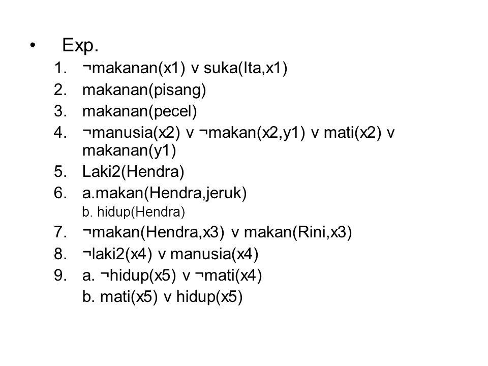 Exp. ¬makanan(x1) v suka(Ita,x1) makanan(pisang) makanan(pecel)
