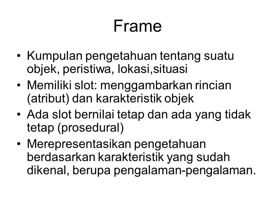 Frame Kumpulan pengetahuan tentang suatu objek, peristiwa, lokasi,situasi. Memiliki slot: menggambarkan rincian (atribut) dan karakteristik objek.