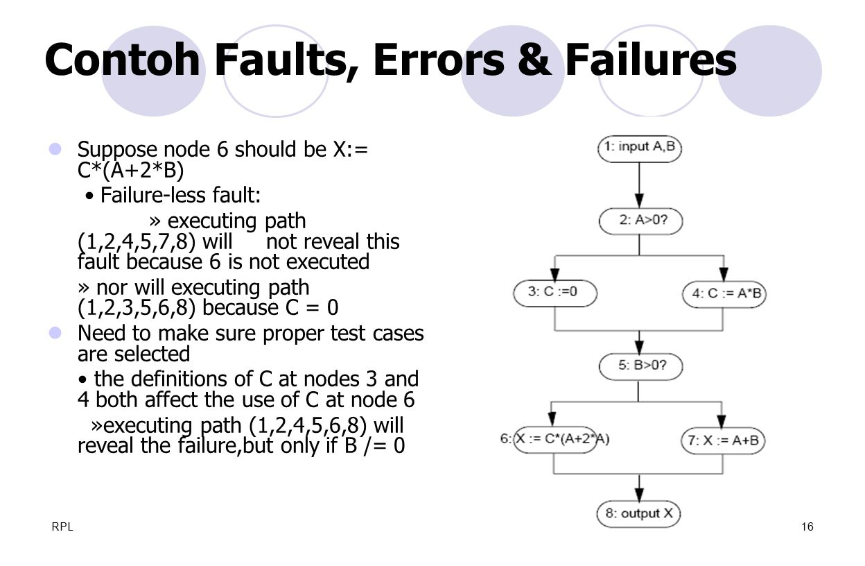 Contoh Faults, Errors & Failures