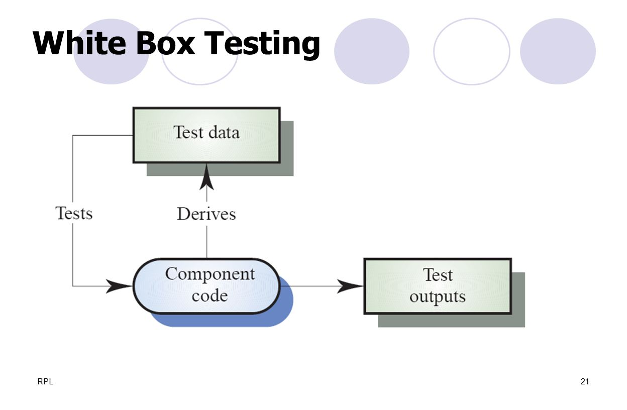 White Box Testing RPL