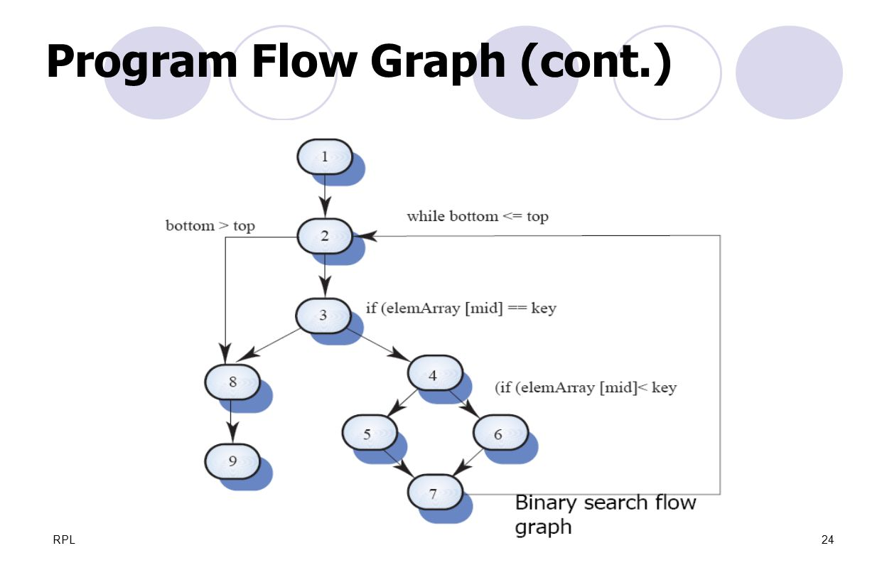 Program Flow Graph (cont.)