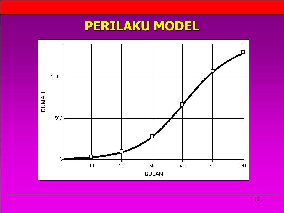 PERILAKU MODEL