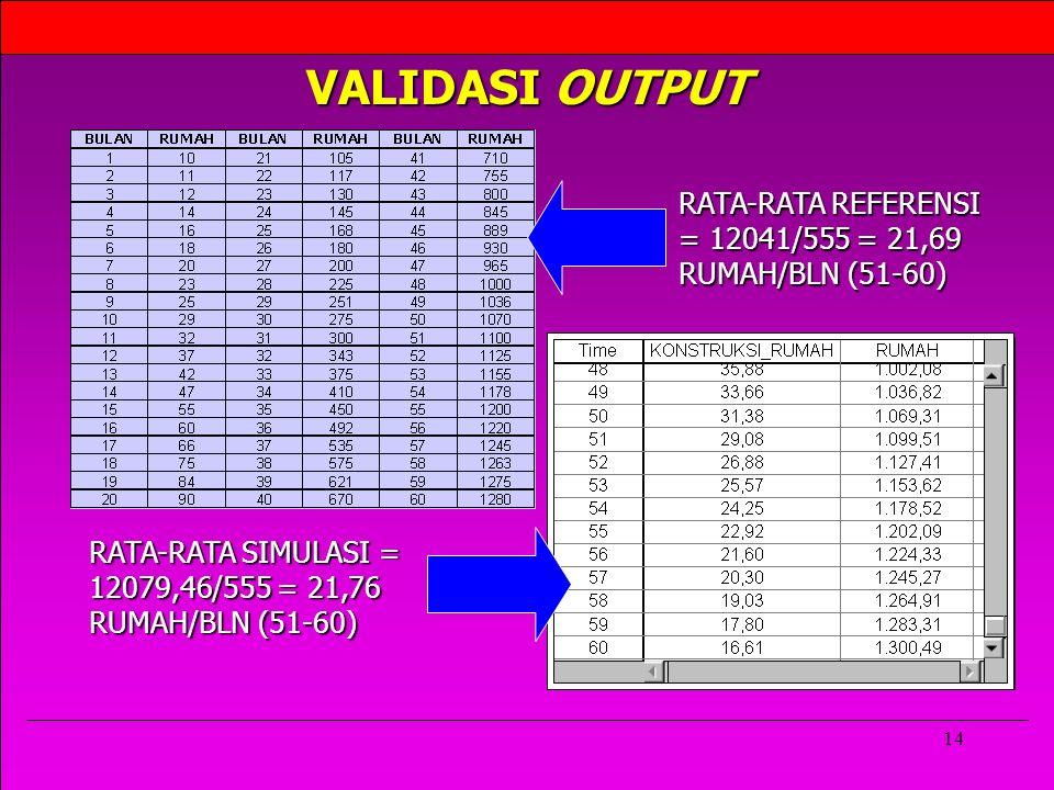 VALIDASI OUTPUT RATA-RATA REFERENSI = 12041/555 = 21,69 RUMAH/BLN (51-60) RATA-RATA SIMULASI = 12079,46/555 = 21,76 RUMAH/BLN (51-60)