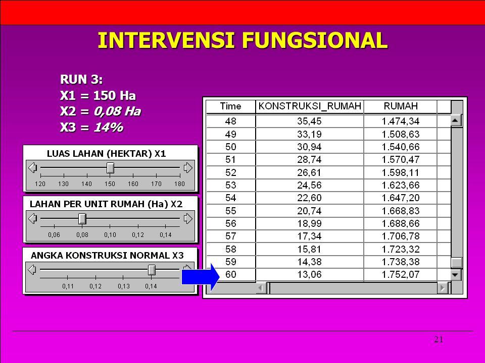 INTERVENSI FUNGSIONAL