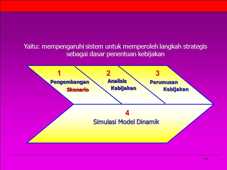 Yaitu: mempengaruhi sistem untuk memperoleh langkah strategis sebagai dasar penentuan kebijakan