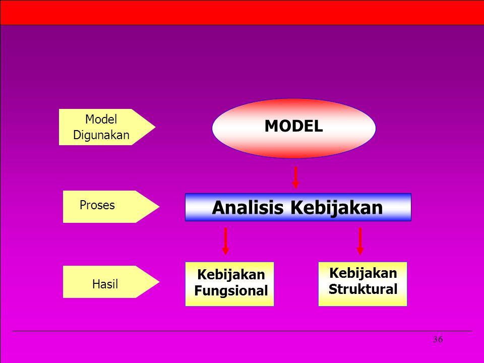 Analisis Kebijakan MODEL Kebijakan Fungsional Kebijakan Struktural