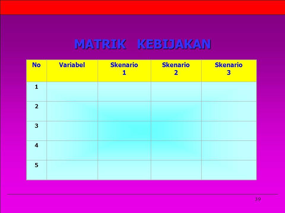 MATRIK KEBIJAKAN No Variabel Skenario 1 2 3 4 5