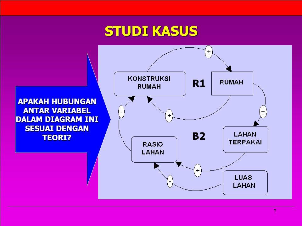 STUDI KASUS R1 B2 APAKAH HUBUNGAN ANTAR VARIABEL DALAM DIAGRAM INI
