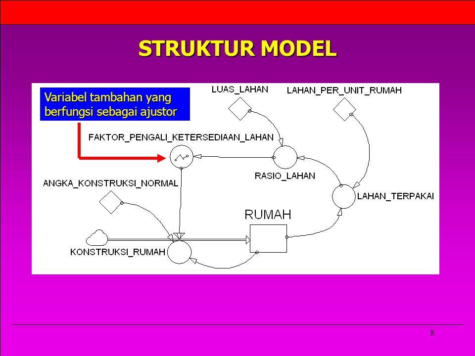 STRUKTUR MODEL Variabel tambahan yang berfungsi sebagai ajustor