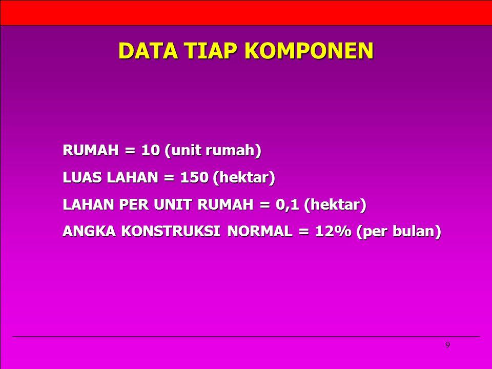 DATA TIAP KOMPONEN RUMAH = 10 (unit rumah) LUAS LAHAN = 150 (hektar)