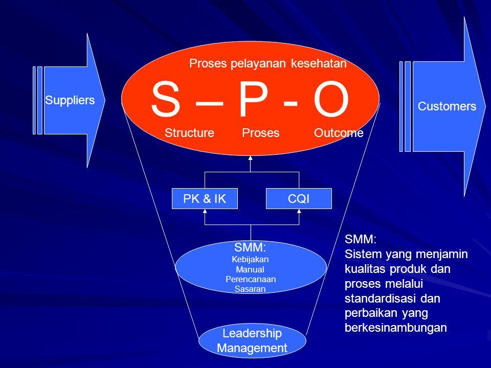 S – P - O Customers Suppliers Proses pelayanan kesehatan