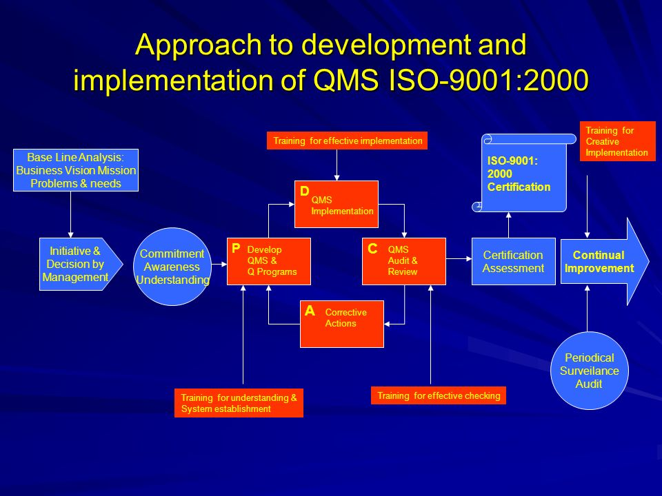 Approach to development and implementation of QMS ISO-9001:2000
