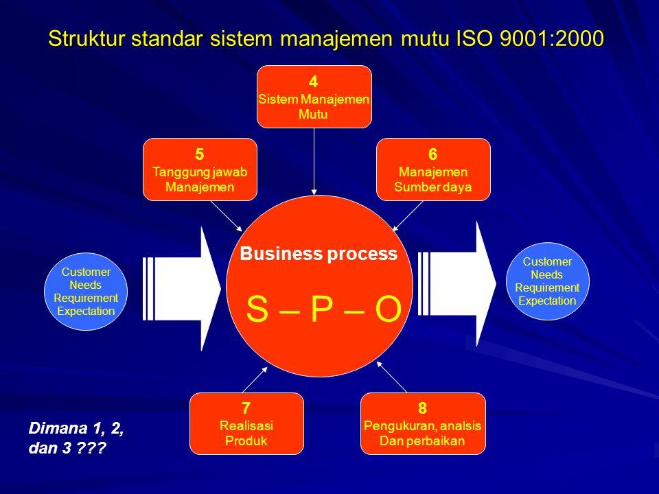 Struktur standar sistem manajemen mutu ISO 9001:2000