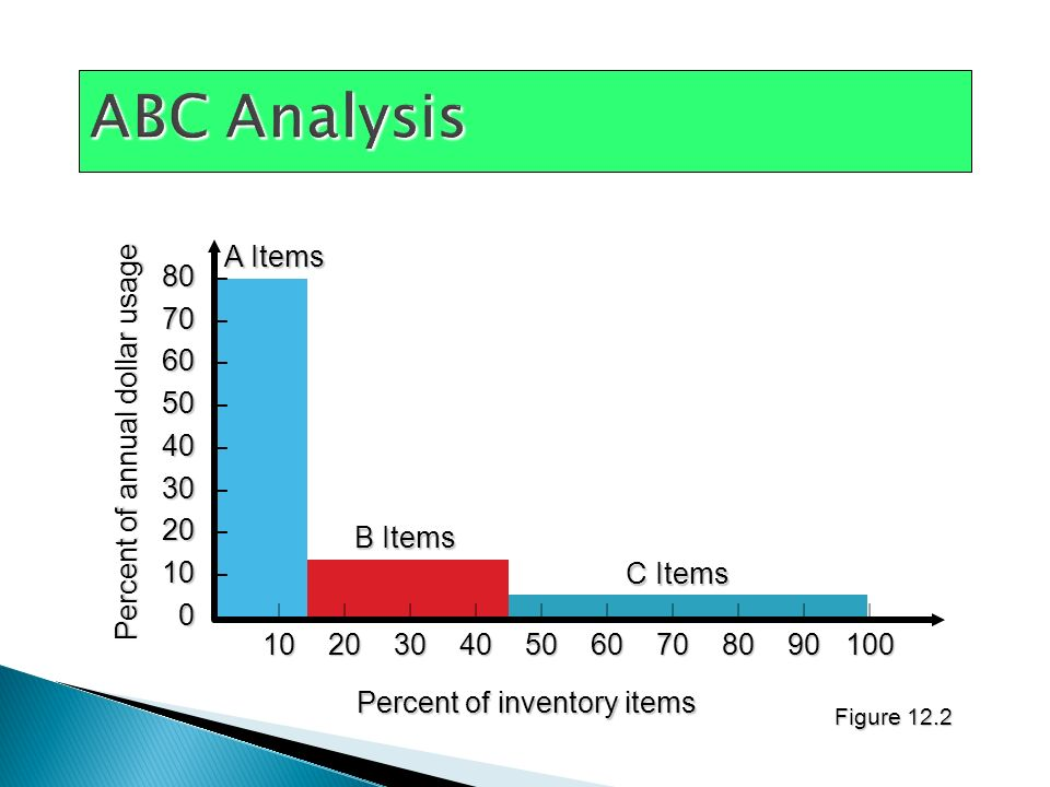 ABC Analysis A Items 80 – 70 – 60 – 50 –
