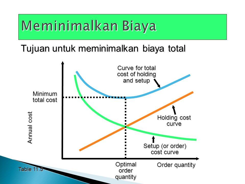Meminimalkan Biaya Tujuan untuk meminimalkan biaya total