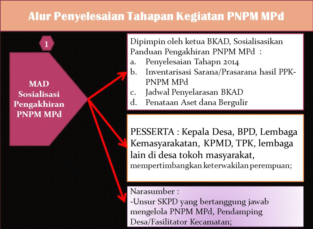 Alur Penyelesaian Tahapan Kegiatan PNPM MPd