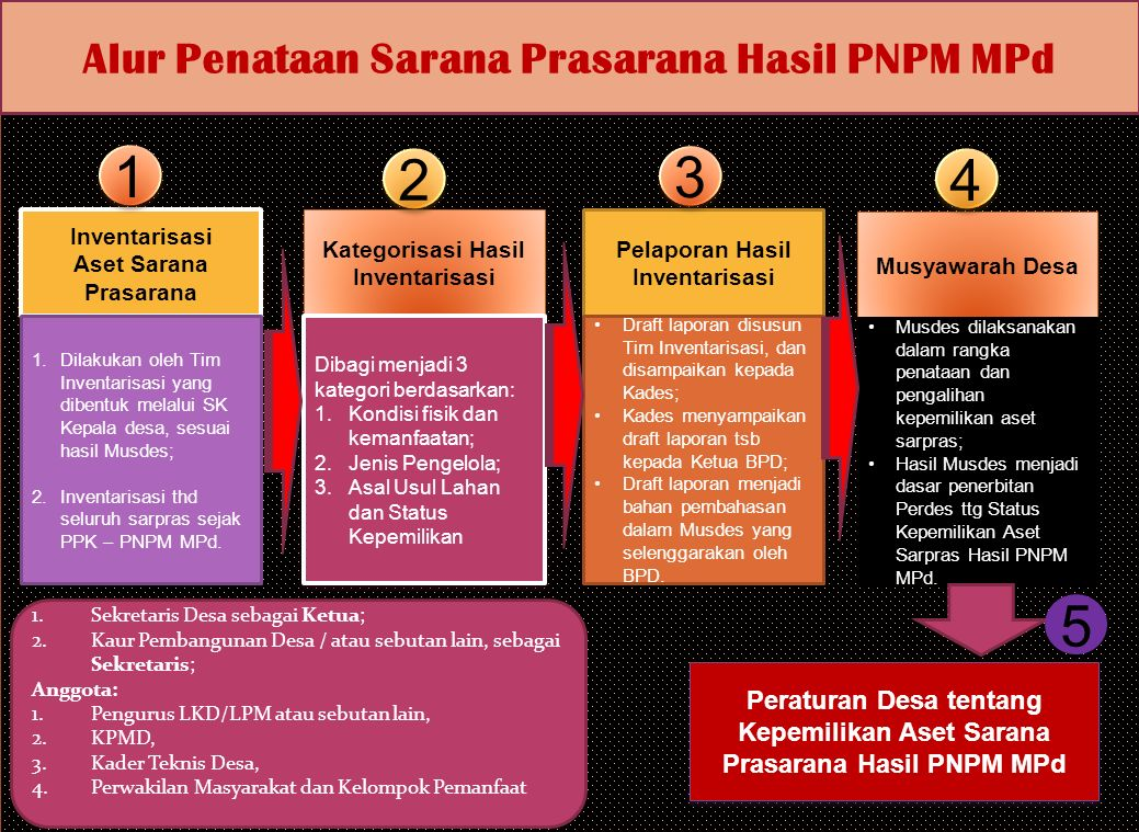 Alur Penataan Sarana Prasarana Hasil PNPM MPd