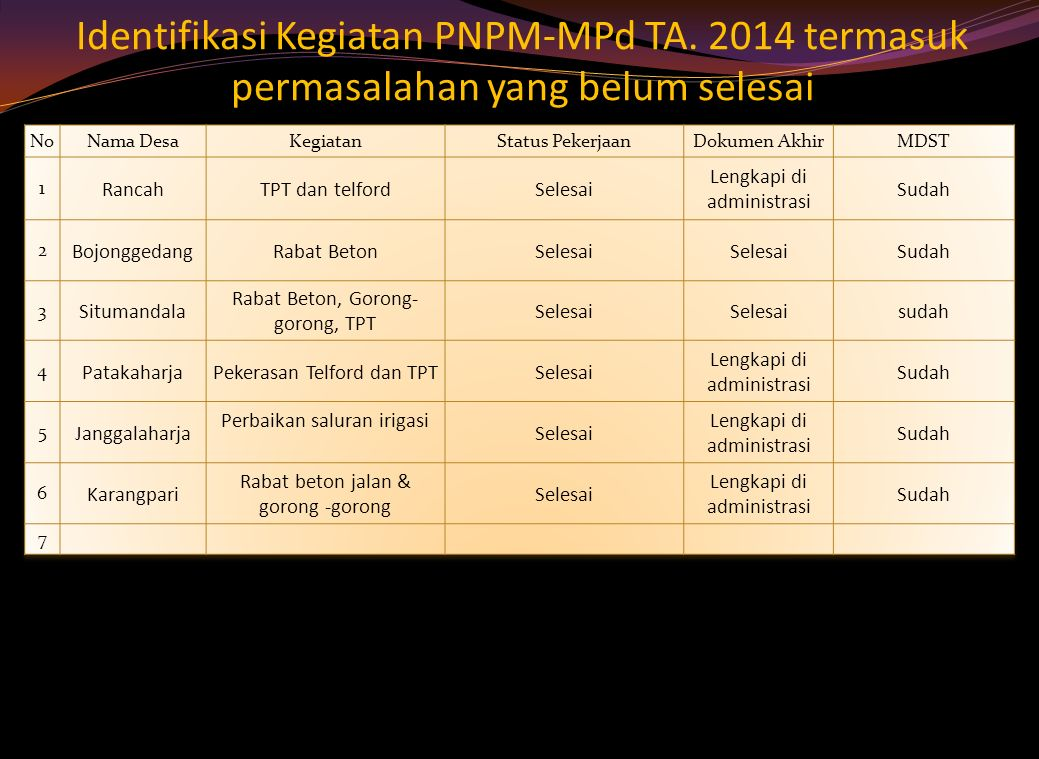Identifikasi Kegiatan PNPM-MPd TA