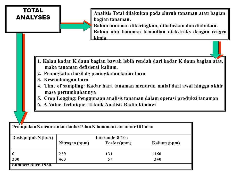 TOTAL ANALYSES Analisis Total dilakukan pada sluruh tanaman atau bagian-bagian tanaman. Bahan tanaman dikeringkan, dihaluskan dan diabukan.
