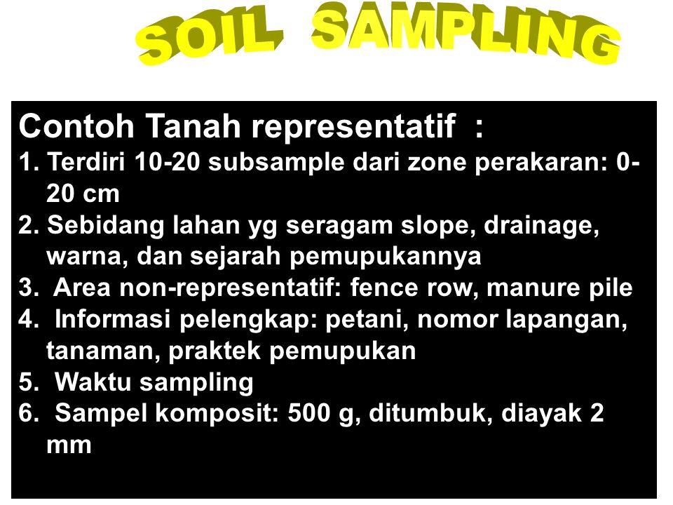 Contoh Tanah representatif :