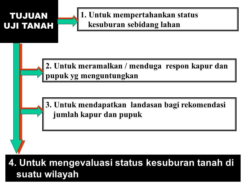 4. Untuk mengevaluasi status kesuburan tanah di suatu wilayah