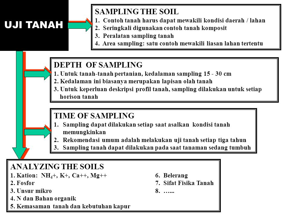 UJI TANAH SAMPLING THE SOIL DEPTH OF SAMPLING TIME OF SAMPLING