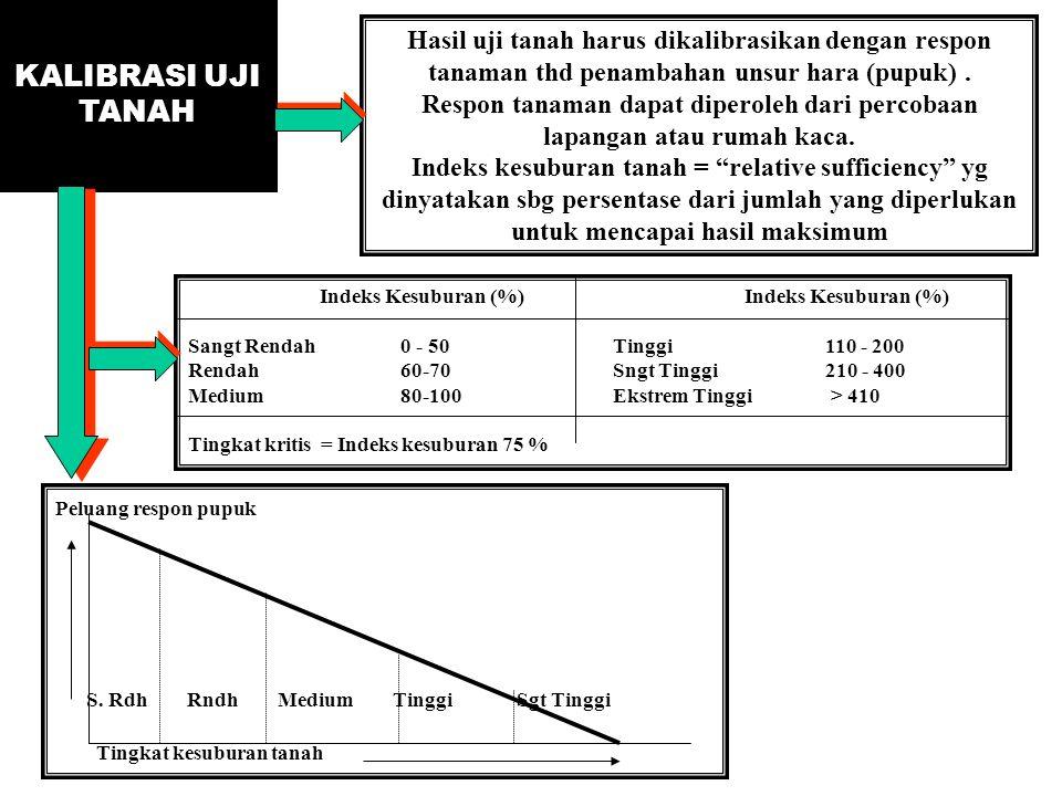 KALIBRASI UJI TANAH Hasil uji tanah harus dikalibrasikan dengan respon tanaman thd penambahan unsur hara (pupuk) .