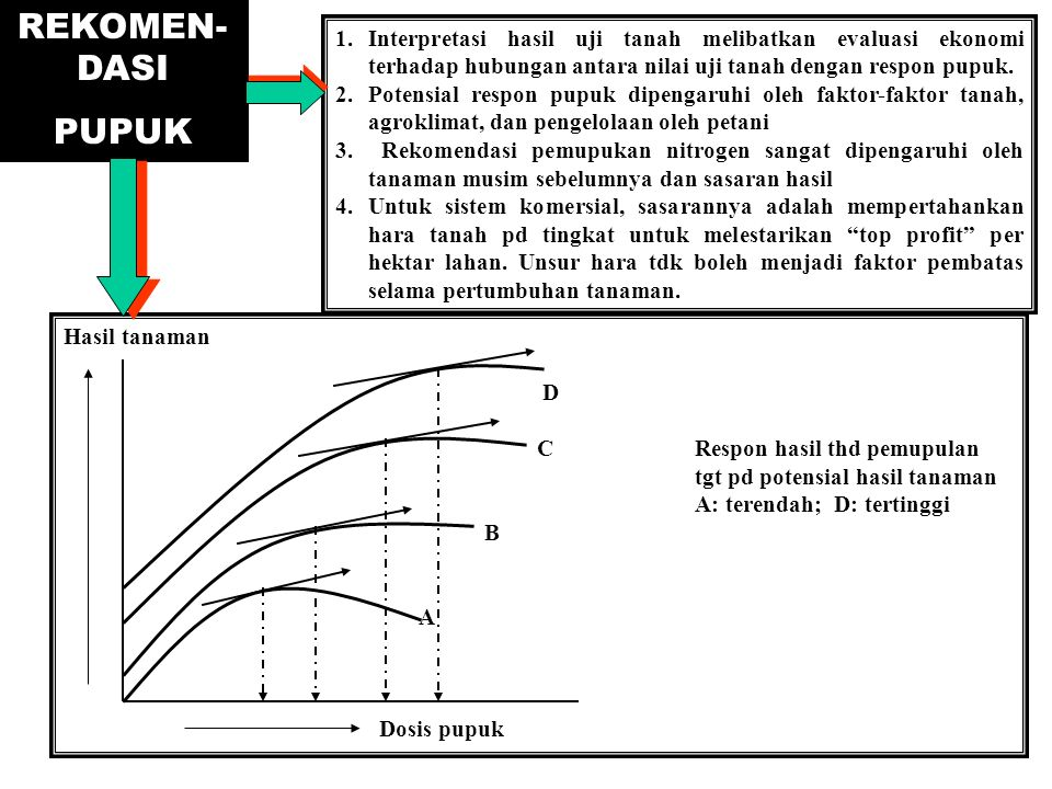 REKOMEN-DASI PUPUK. 1. Interpretasi hasil uji tanah melibatkan evaluasi ekonomi terhadap hubungan antara nilai uji tanah dengan respon pupuk.