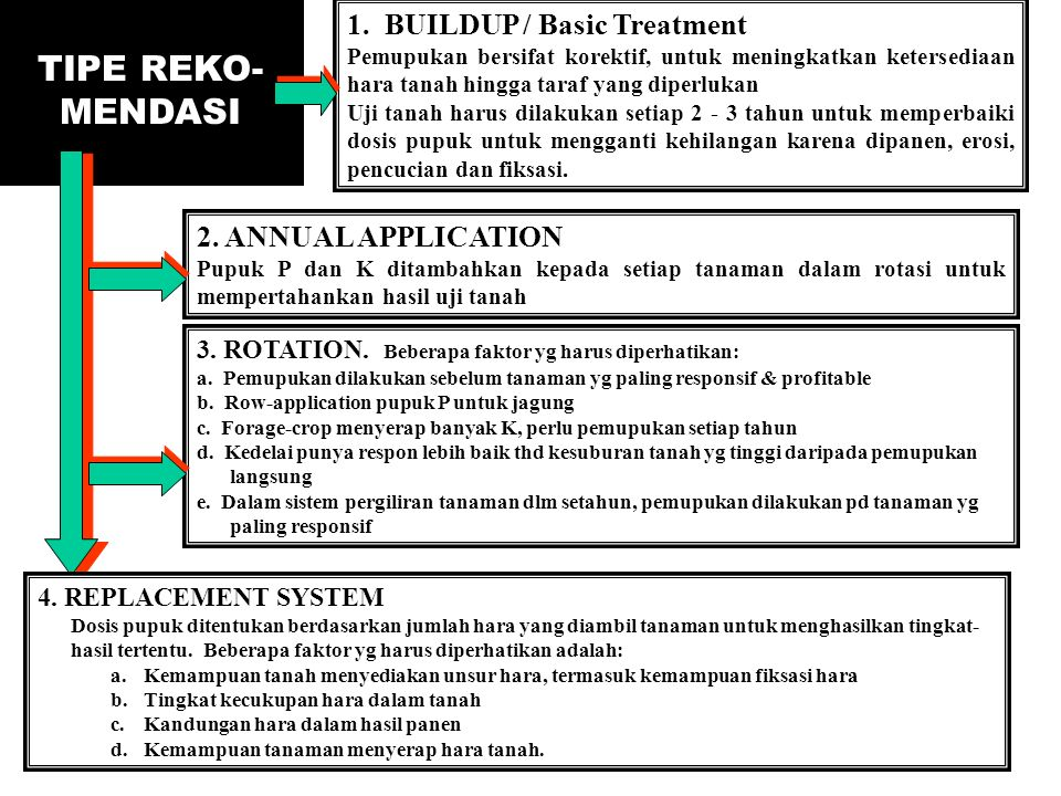 TIPE REKO-MENDASI 1. BUILDUP / Basic Treatment 2. ANNUAL APPLICATION