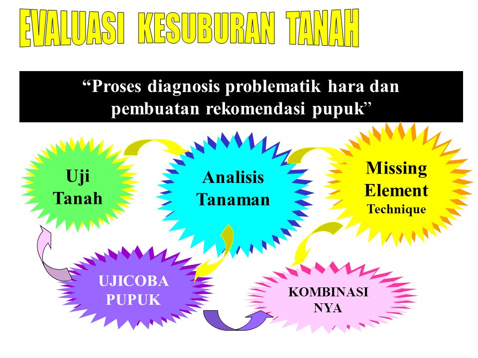 Proses diagnosis problematik hara dan Missing Element Technique