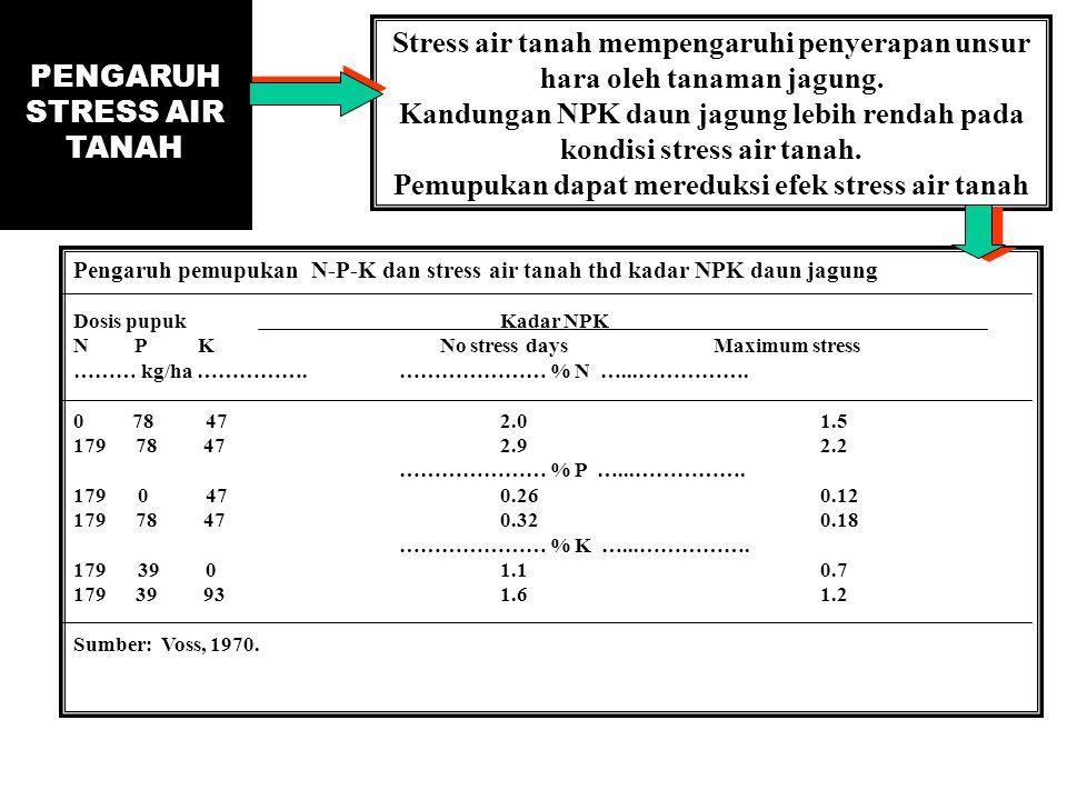 PENGARUH STRESS AIR TANAH