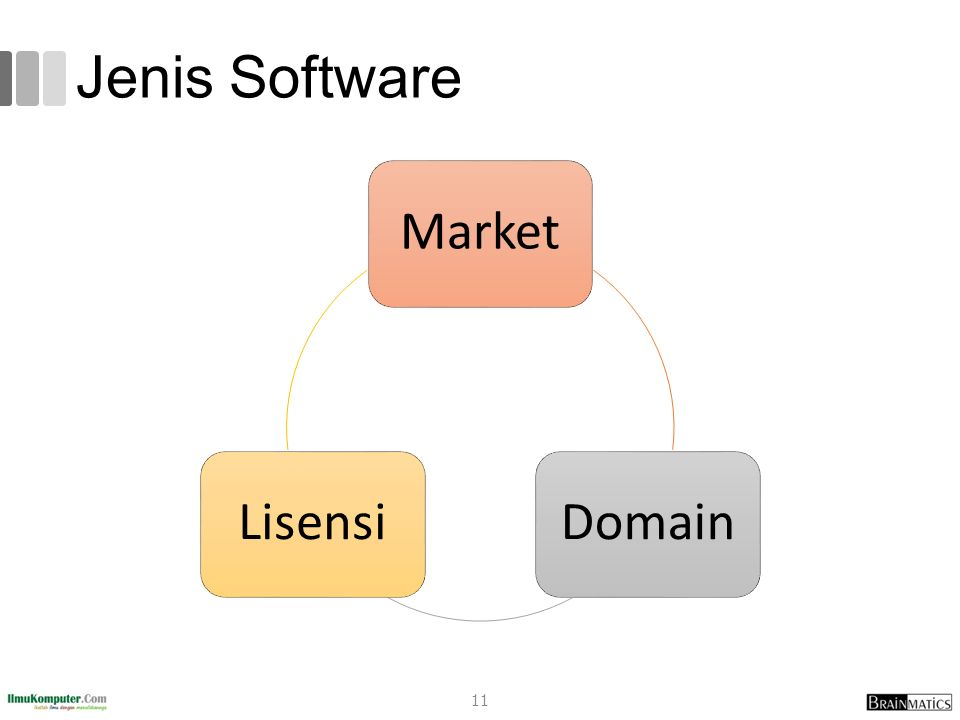 Jenis Software Market Domain Lisensi