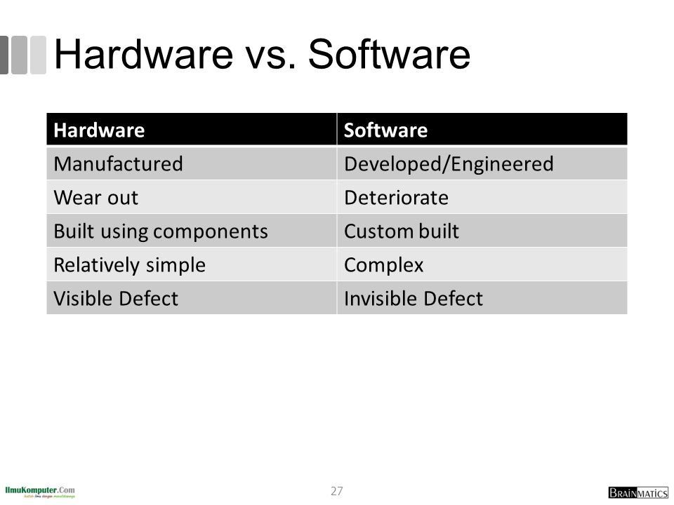 Hardware vs. Software Hardware Software Manufactured