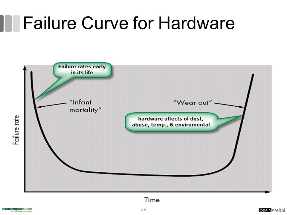 Failure Curve for Hardware