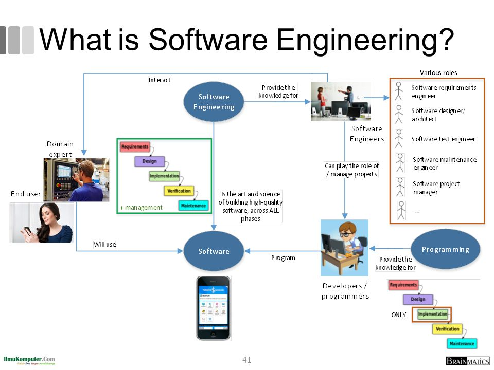 issues trends in software engg What are the latest trends in software engineering update cancel as a software engineer  one tool is enough to track issues & release great software.