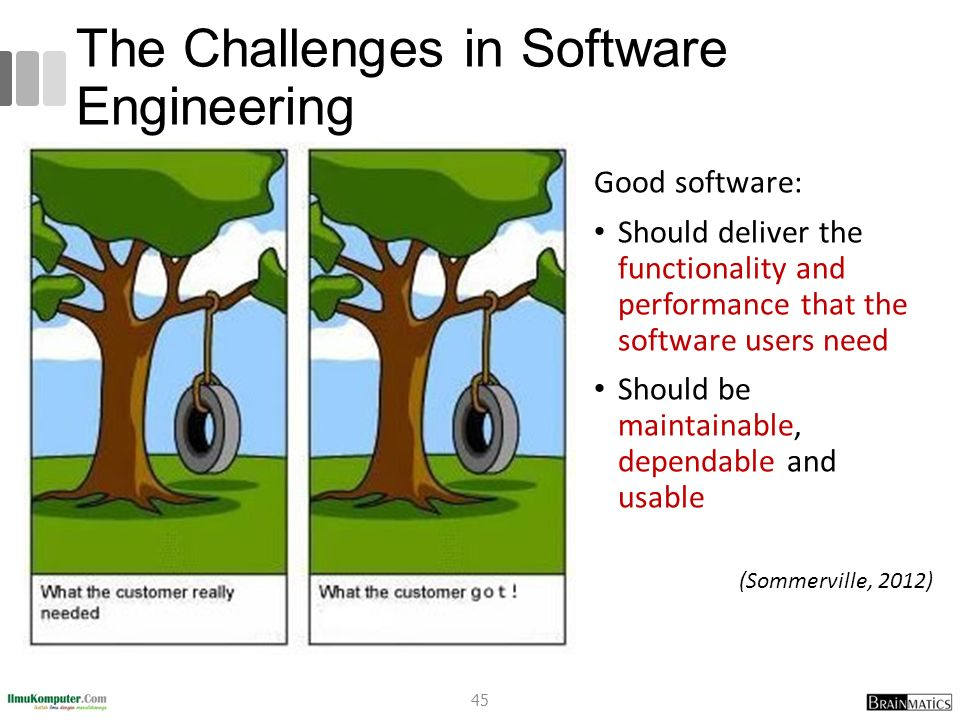 The Challenges in Software Engineering