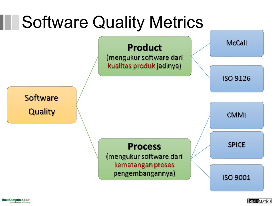 Software Quality Metrics