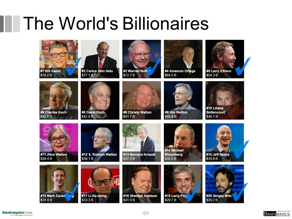 The World s Billionaires
