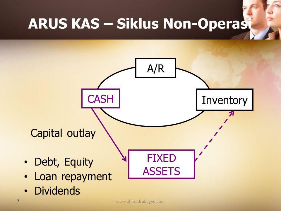 ARUS KAS – Siklus Non-Operasi