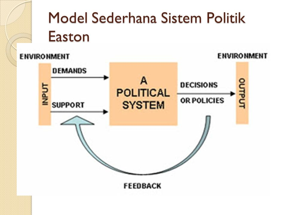 Model Sederhana Sistem Politik Easton