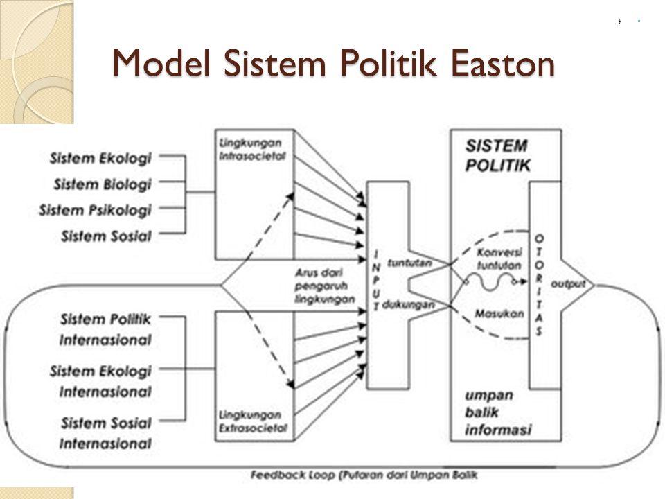 Model Sistem Politik Easton