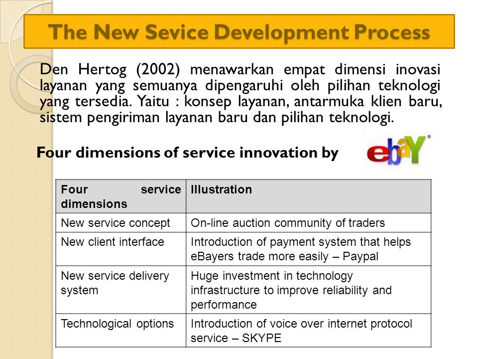 The New Sevice Development Process