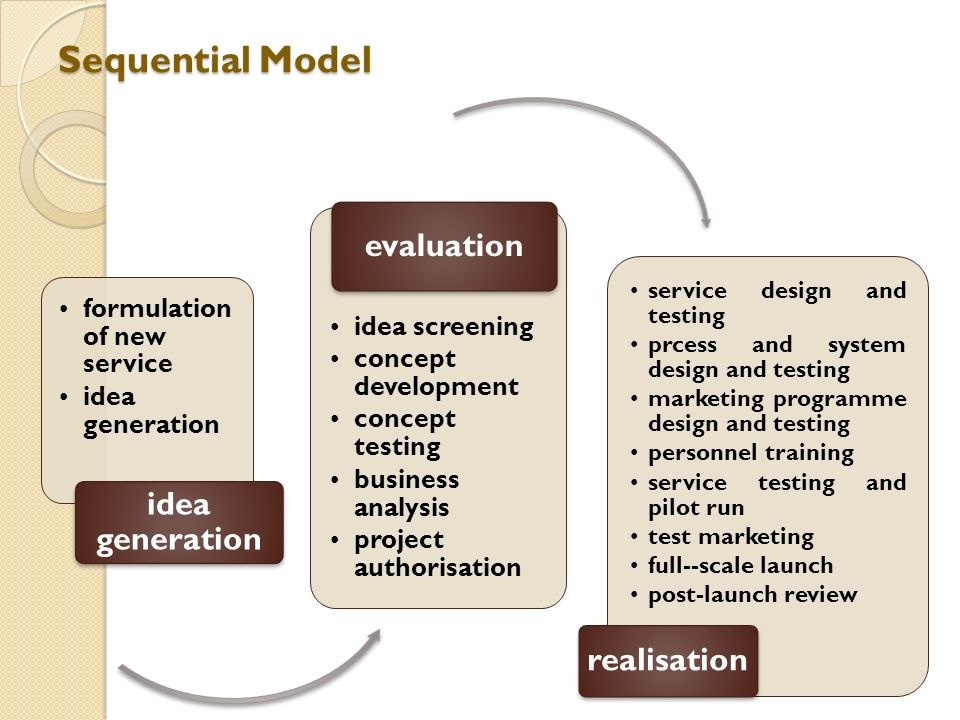 Sequential Model evaluation realisation formulation of new service