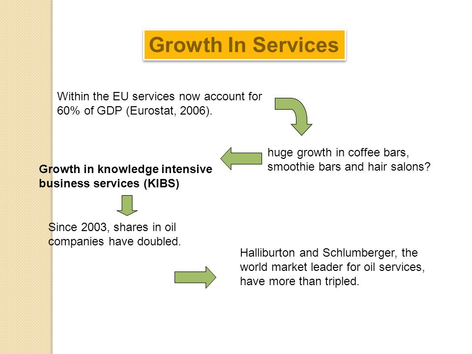 Growth In Services Within the EU services now account for