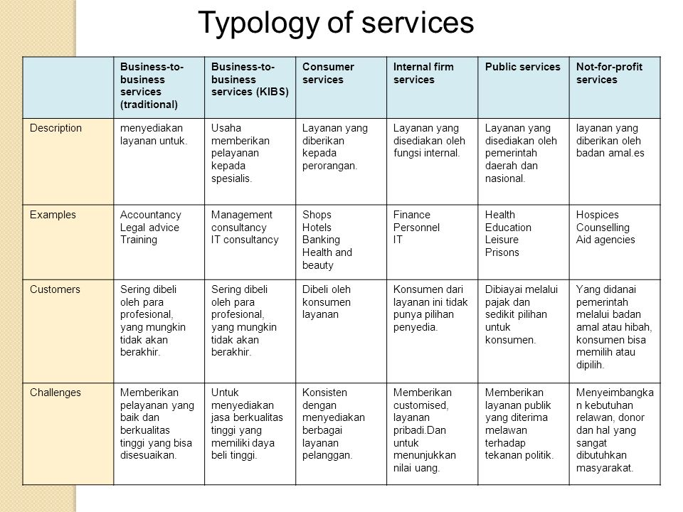 Typology of services Business-to- business services (traditional)