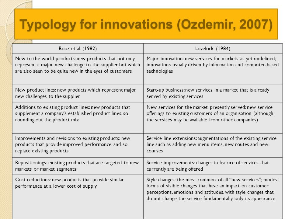 Typology for innovations (Ozdemir, 2007)