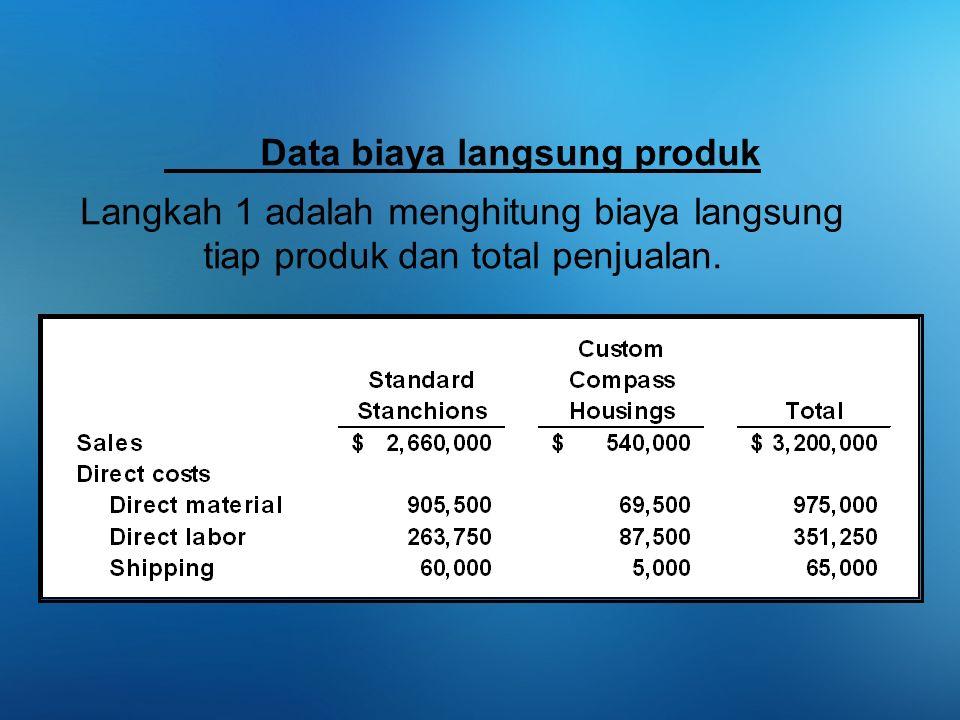 Data biaya langsung produk